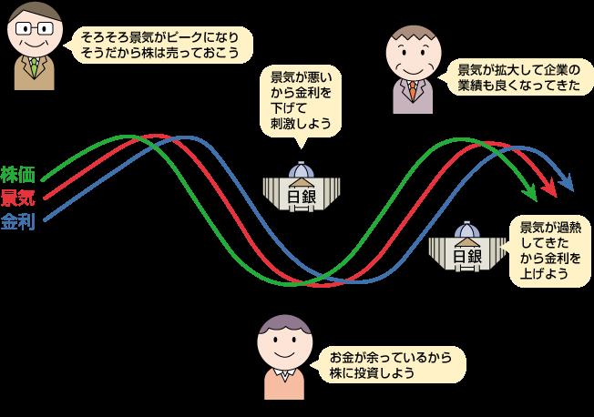 需給を決める要素(5)景気 - 0...